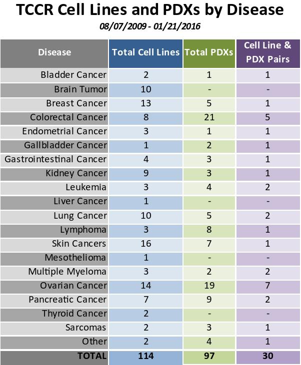 Table of TXCCR Cell Lines and PDXs by Disease